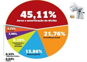 juros e amortização da dívida no pib do Brasil